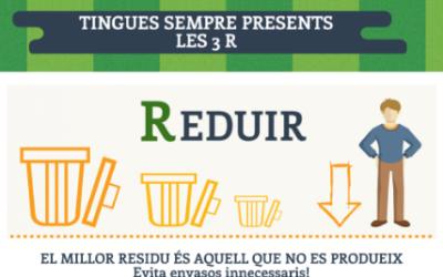 Setmana Europea de la Prevenció de Residus 19-27 de Novembre